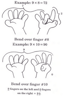 Nines multiplication calculated with your hands