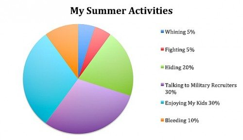 mom's summer schedule