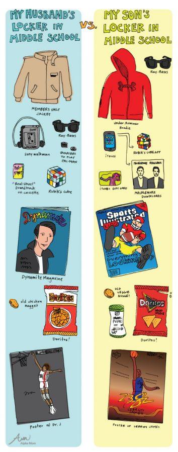 Art graphic depicting husband vs son's locker decorations
